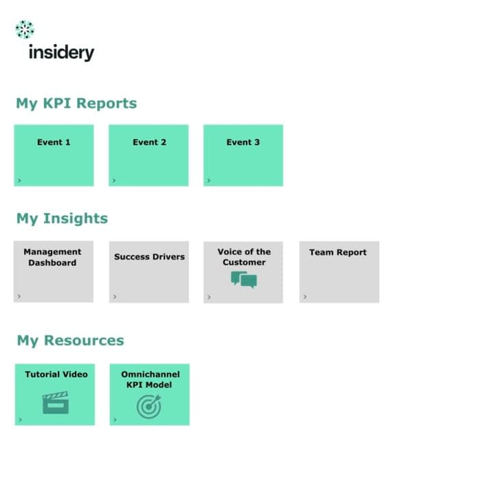 Personalised KPI reports and analyses per user group