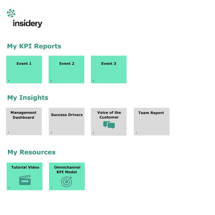 Personalisierte KPI Reports und Analysen je Usergruppe
