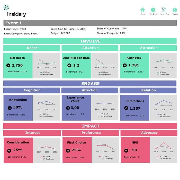 Intuitiver KPI Bericht für alle Arten von Engagement Marketing